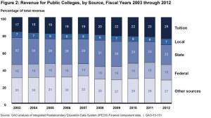 gao-college-funding_wide-4b0e1c3e43499af008def569adef93a7909ae7cb-s700-c85